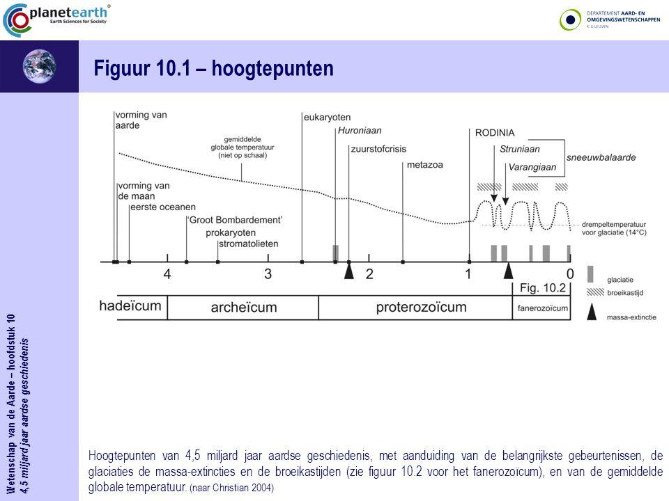 Figuur 10.1 – hoogtepunten Wetenschap van de Aarde – hoofdstuk 10. 4,5 miljard jaar aardse geschiedenis.