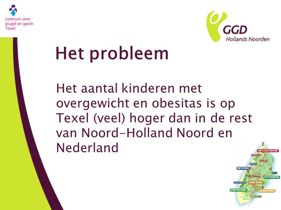 Het probleem Het aantal kinderen met overgewicht en obesitas is op Texel (veel) hoger dan in de rest van Noord-Holland Noord en Nederland.