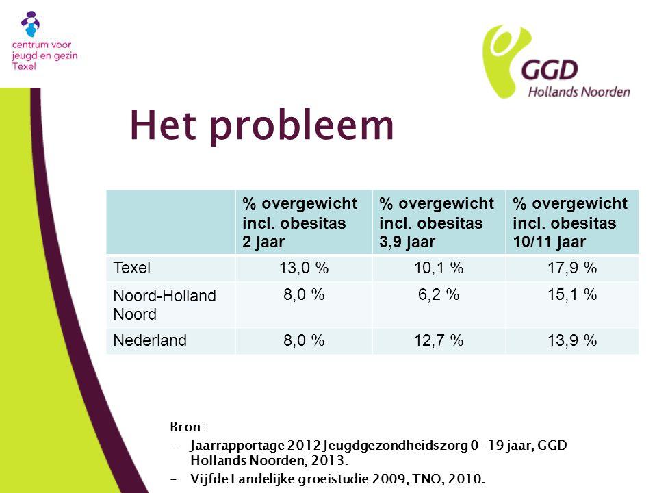 Het probleem % overgewicht incl. obesitas 2 jaar 3,9 jaar 10/11 jaar