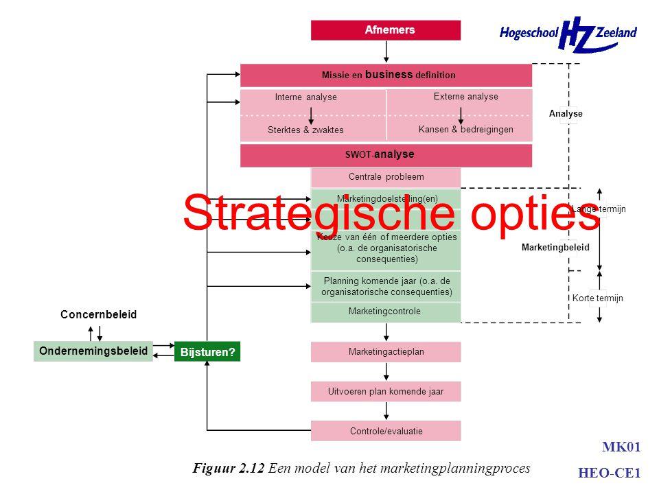 Strategische opties MK01 HEO-CE1