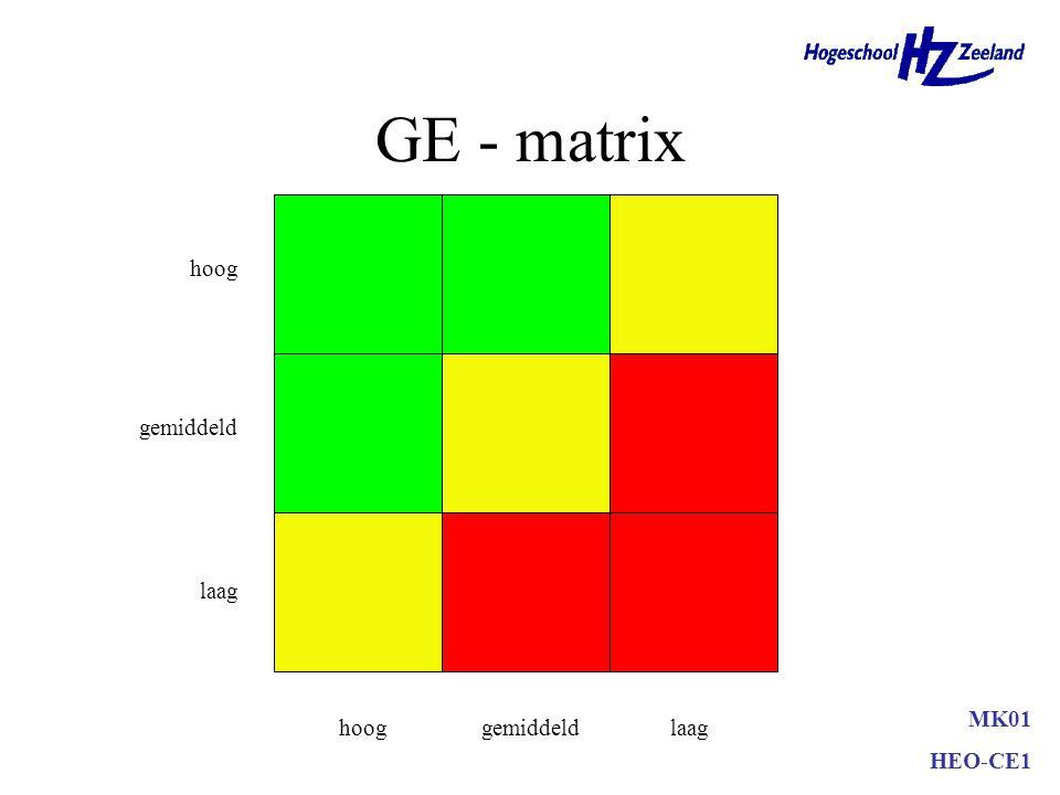 GE - matrix hoog gemiddeld laag MK01 HEO-CE1 hoog gemiddeld laag
