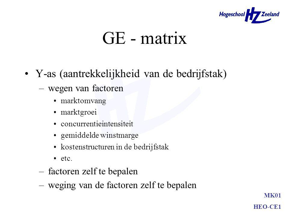 GE - matrix Y-as (aantrekkelijkheid van de bedrijfstak)