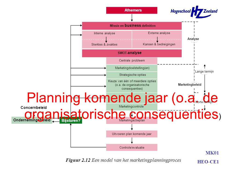 Planning komende jaar (o.a. de organisatorische consequenties)
