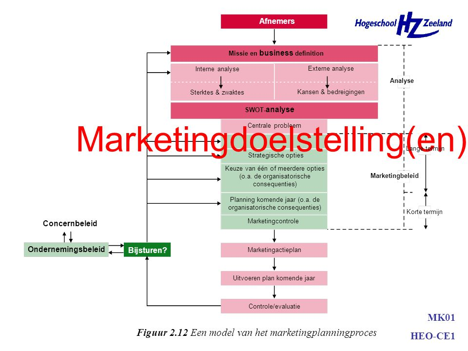 Marketingdoelstelling(en)