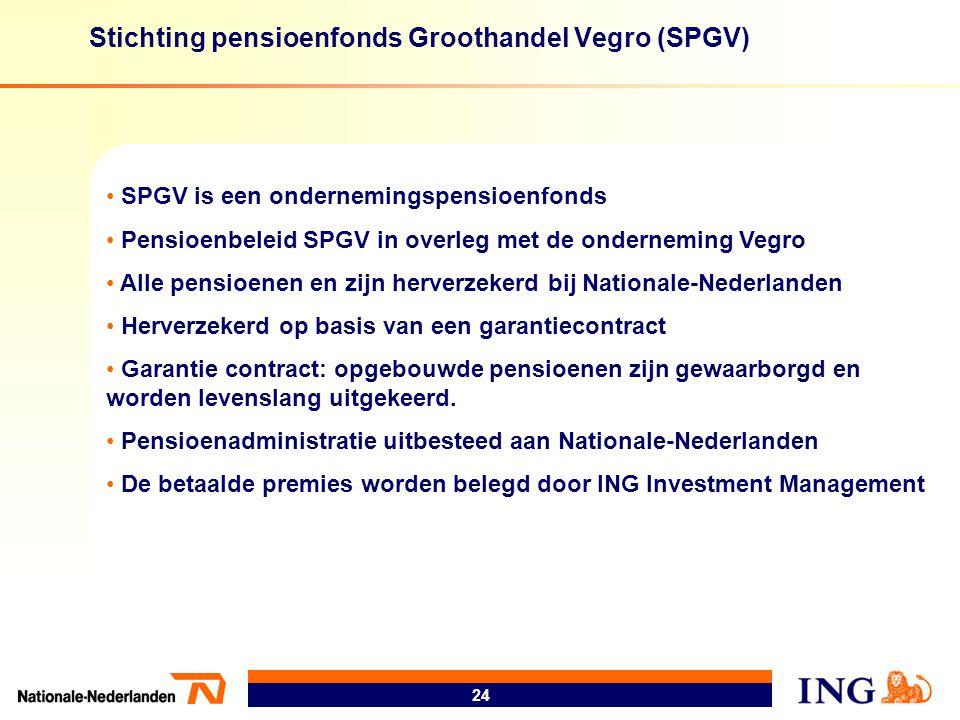 Stichting pensioenfonds Groothandel Vegro (SPGV)