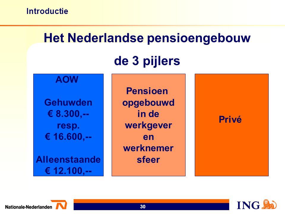 Het Nederlandse pensioengebouw