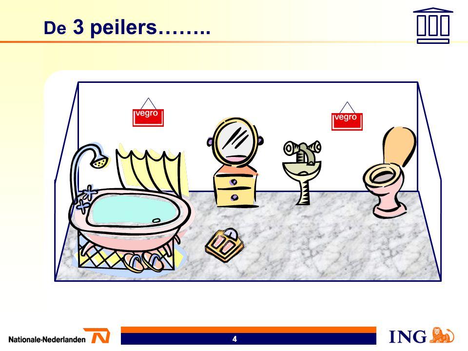 De 3 peilers……..