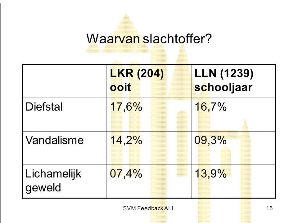 Waarvan slachtoffer LKR (204) ooit LLN (1239) schooljaar Diefstal
