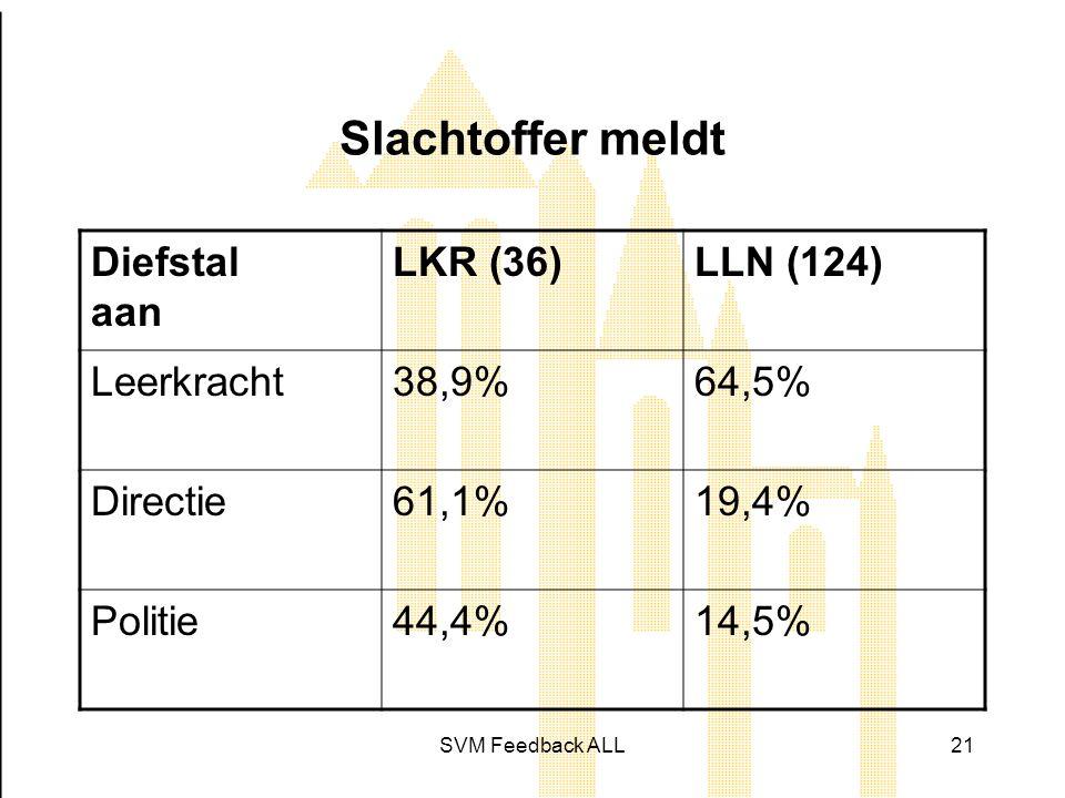 Slachtoffer meldt Diefstal aan LKR (36) LLN (124) Leerkracht 38,9%