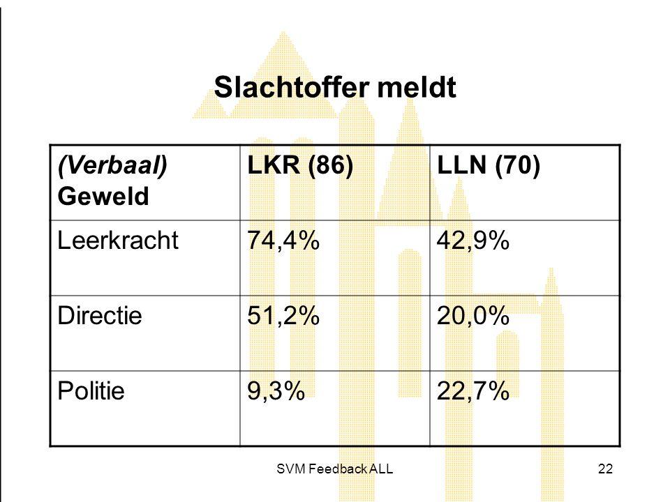 Slachtoffer meldt (Verbaal) Geweld LKR (86) LLN (70) Leerkracht 74,4%