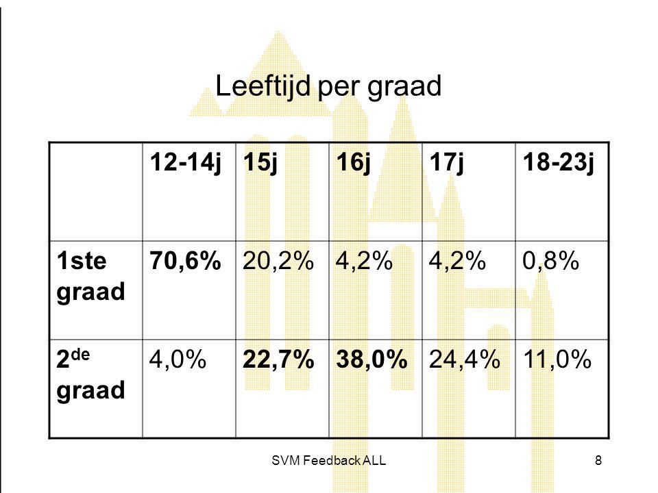 Leeftijd per graad 12-14j 15j 16j 17j 18-23j 1ste graad 70,6% 20,2%