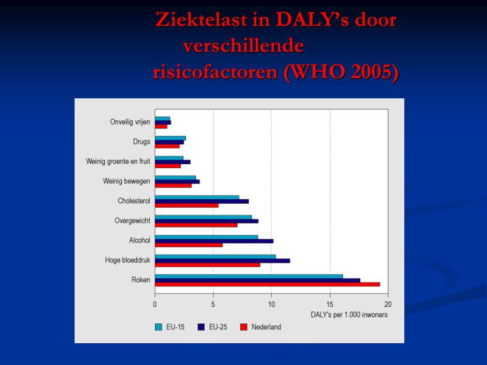 Ziektelast in DALY's door verschillende risicofactoren (WHO 2005)