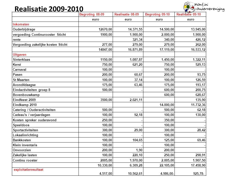 Realisatie 2009-2010 Begroting 08-09 Realisatie 08-09 Begroting 09-10