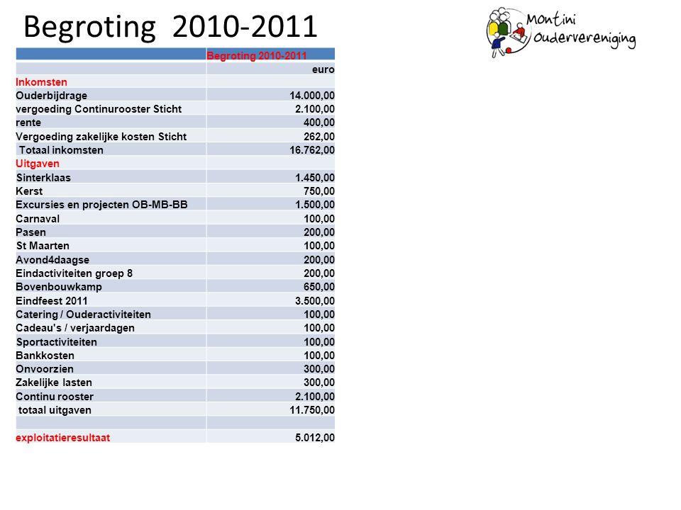 Begroting 2010-2011 Begroting 2010-2011 euro Inkomsten Ouderbijdrage