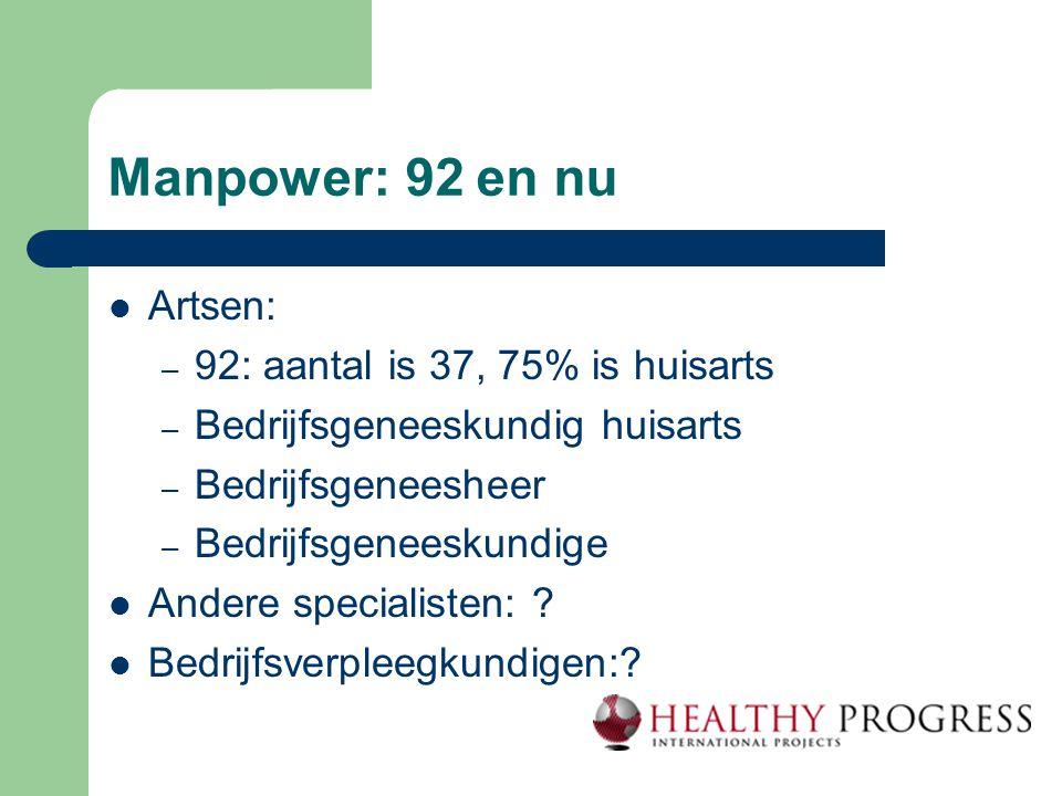 Manpower: 92 en nu Artsen: 92: aantal is 37, 75% is huisarts