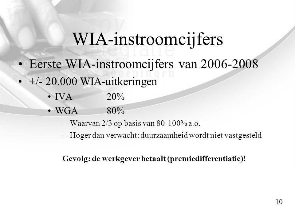 WIA-instroomcijfers Eerste WIA-instroomcijfers van 2006-2008