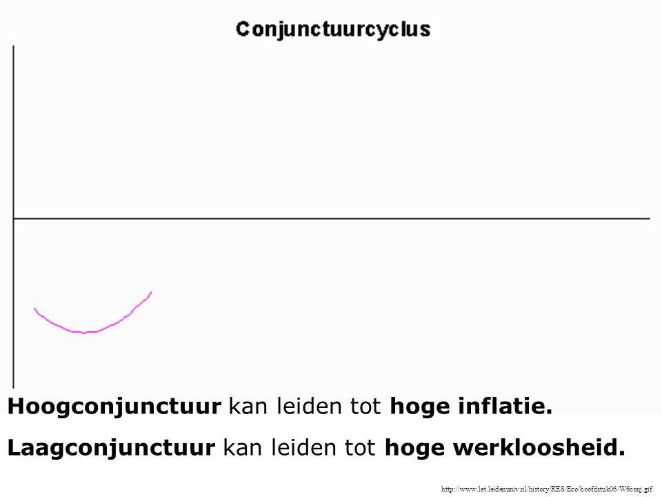 Hoogconjunctuur kan leiden tot hoge inflatie.