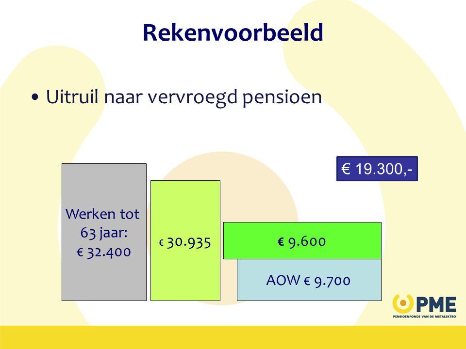 Rekenvoorbeeld Uitruil naar vervroegd pensioen € 19.300,- Werken tot