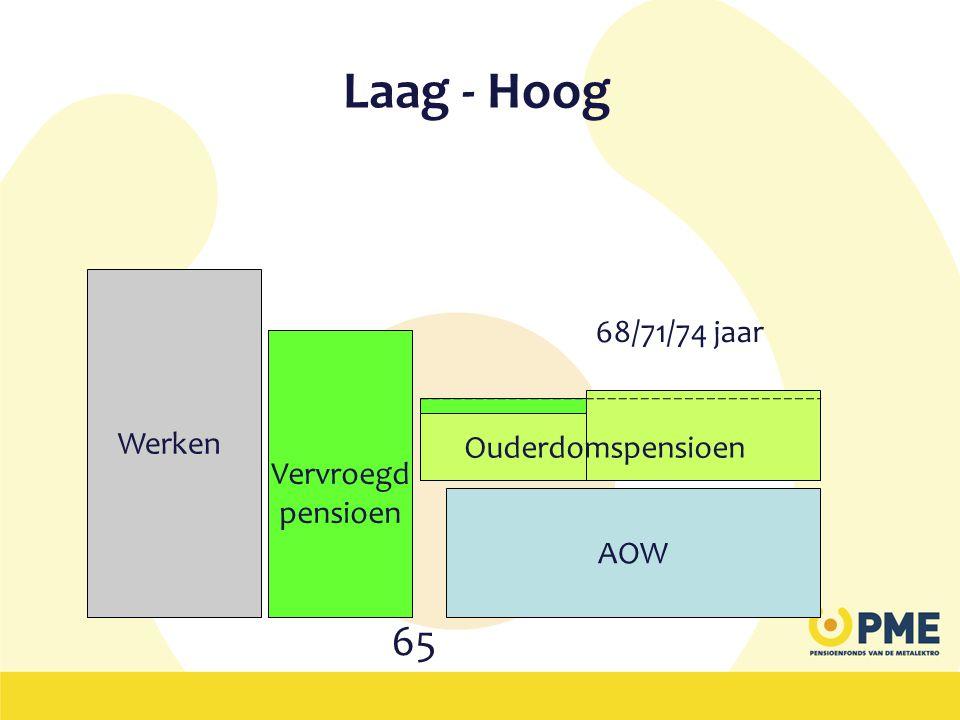 Laag - Hoog 65 68/71/74 jaar Werken Naar voren Vervroegd gehaald