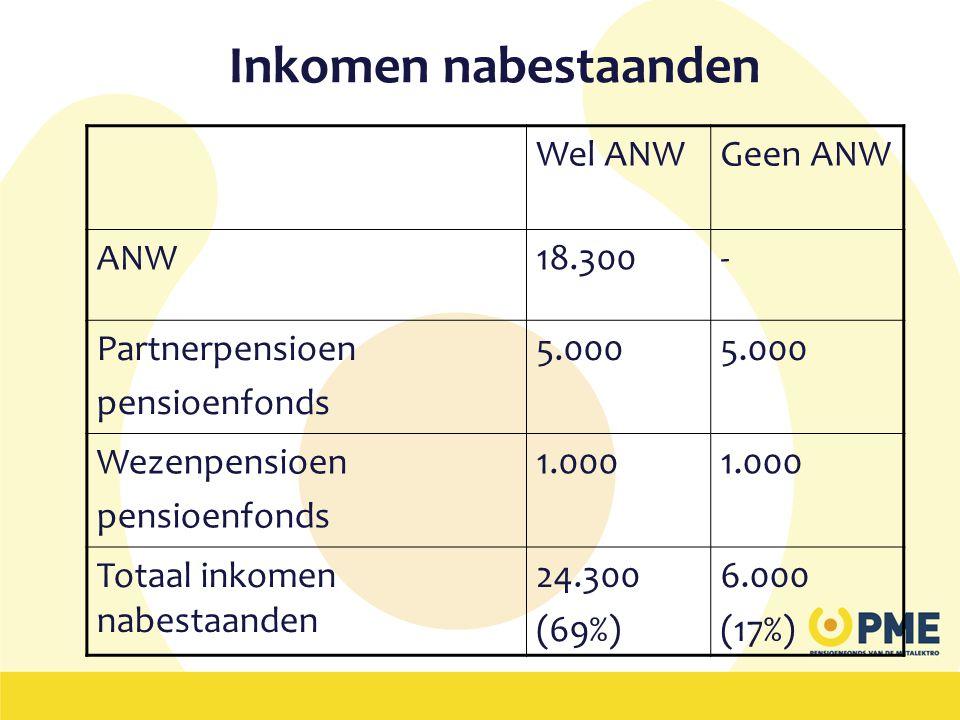 Inkomen nabestaanden Wel ANW Geen ANW ANW 18.300 - Partnerpensioen