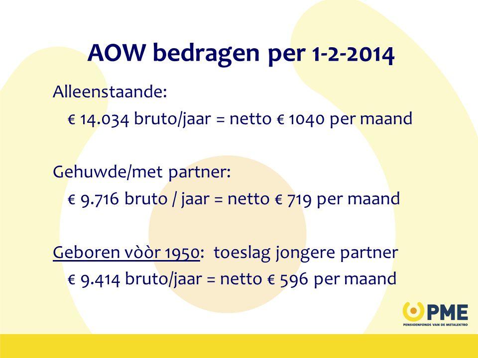 AOW bedragen per 1-2-2014 Alleenstaande: