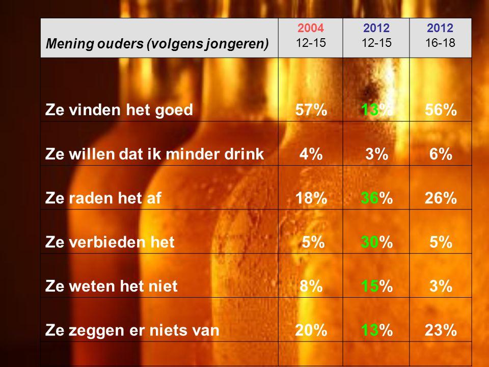 Ze willen dat ik minder drink 4% 3% 6% Ze raden het af 18% 36% 26%