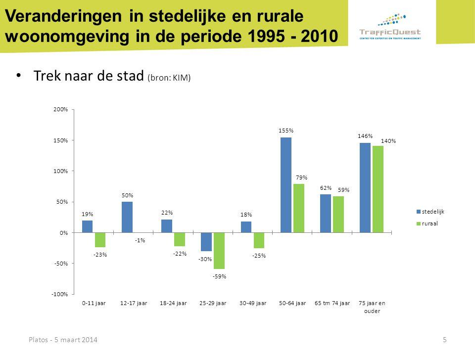 Veranderingen in stedelijke en rurale woonomgeving in de periode 1995 - 2010