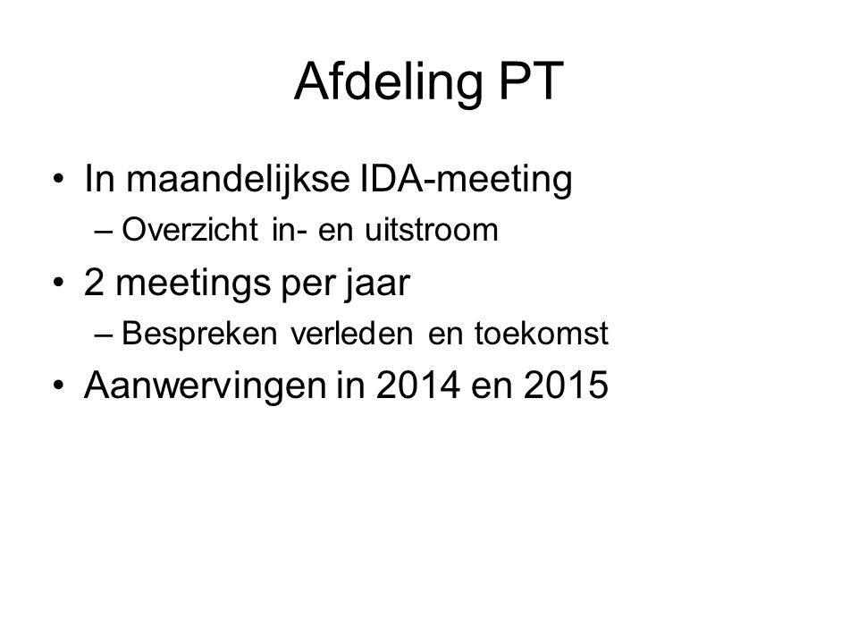 Afdeling PT In maandelijkse IDA-meeting 2 meetings per jaar