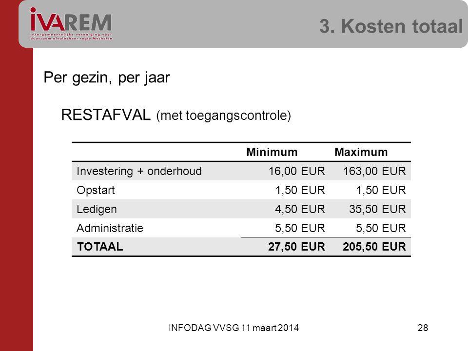 3. Kosten totaal Per gezin, per jaar RESTAFVAL (met toegangscontrole)