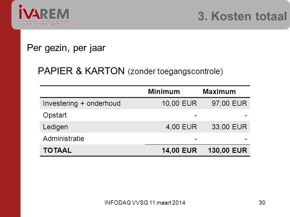 3. Kosten totaal Per gezin, per jaar PAPIER & KARTON (zonder toegangscontrole) Minimum. Maximum.