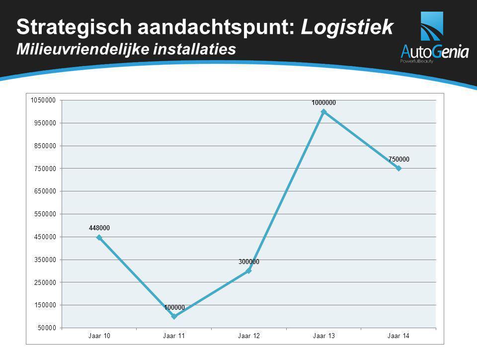Strategisch aandachtspunt: Logistiek