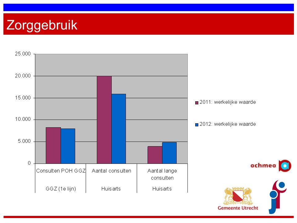 Zorggebruik Ruim driekwart (77%) van alle patiënten had in 2012 minstens één keer contact met de huisartsenpraktijk.