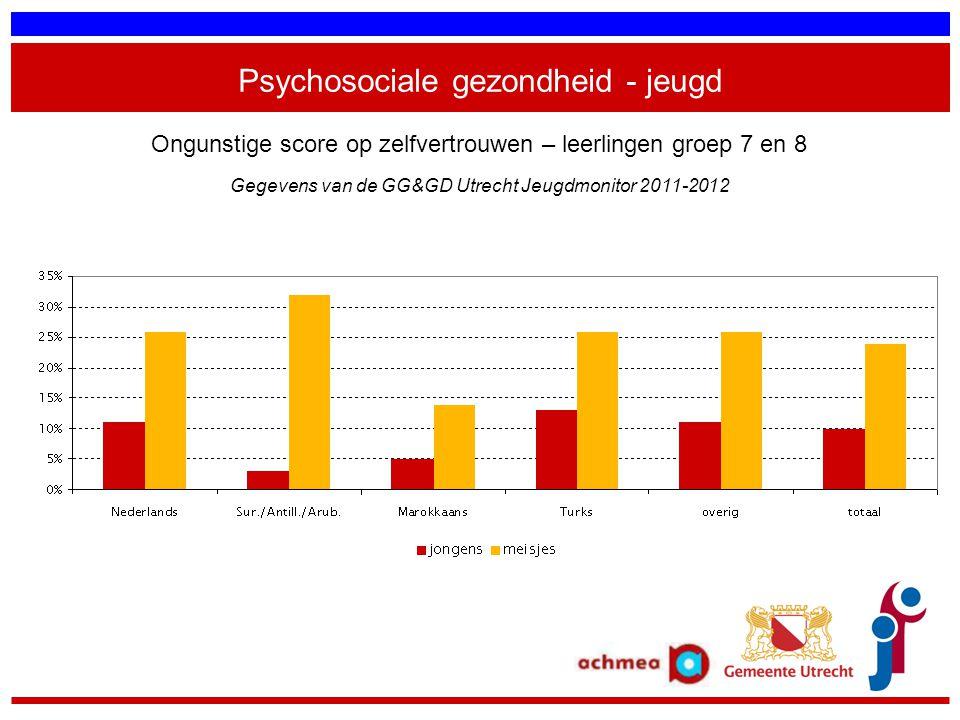 Psychosociale gezondheid - jeugd