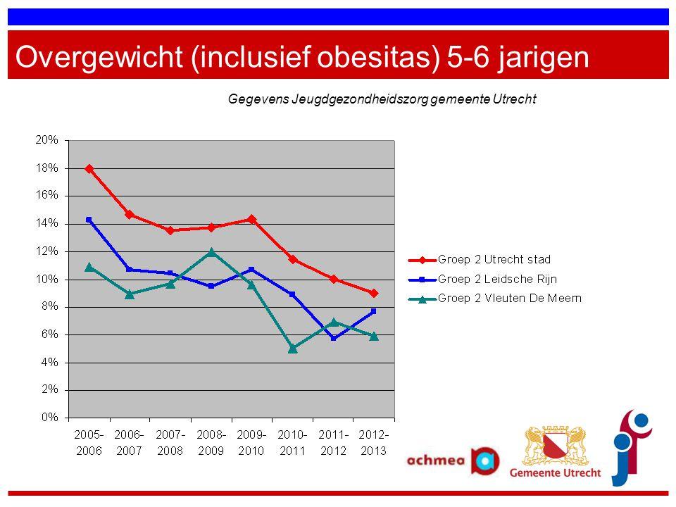Overgewicht (inclusief obesitas) 5-6 jarigen