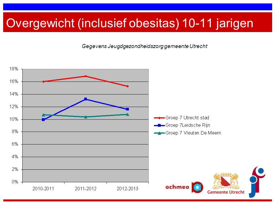 Overgewicht (inclusief obesitas) 10-11 jarigen