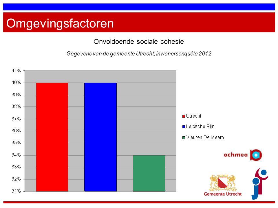 Omgevingsfactoren Onvoldoende sociale cohesie