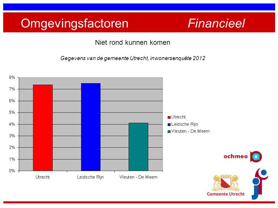 Omgevingsfactoren Financieel