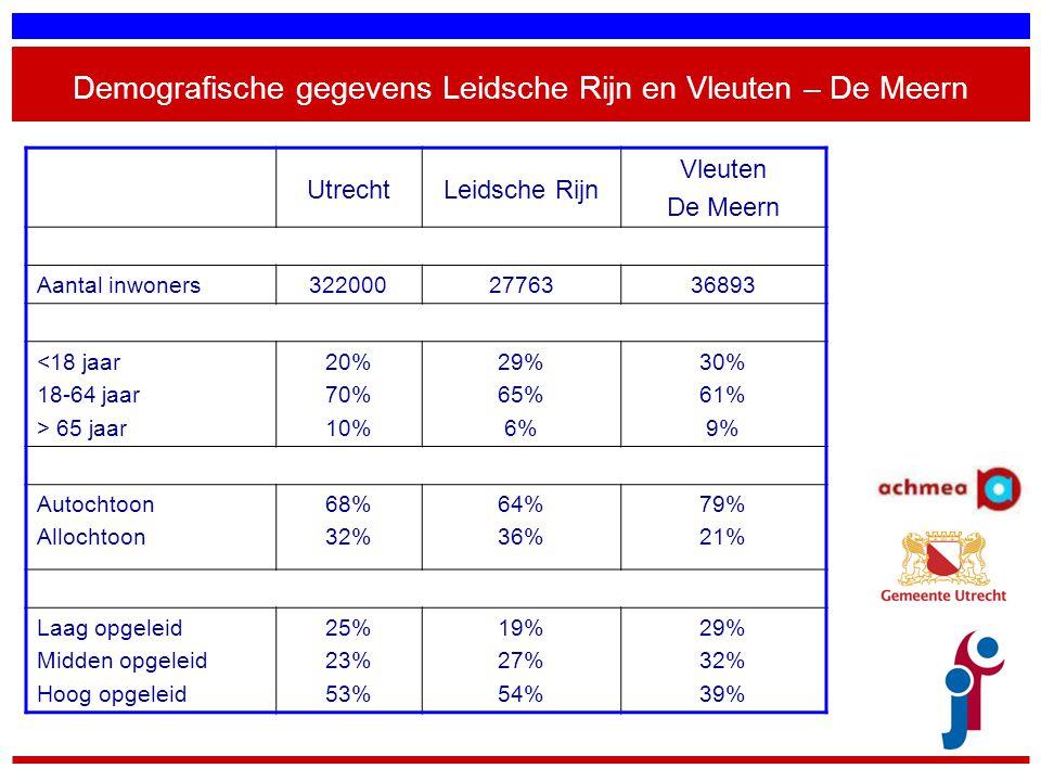 Demografische gegevens Leidsche Rijn en Vleuten – De Meern