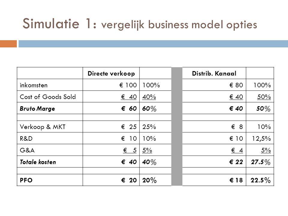 Simulatie 1: vergelijk business model opties