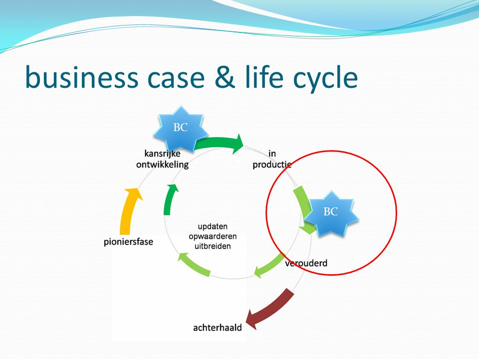 business case & life cycle