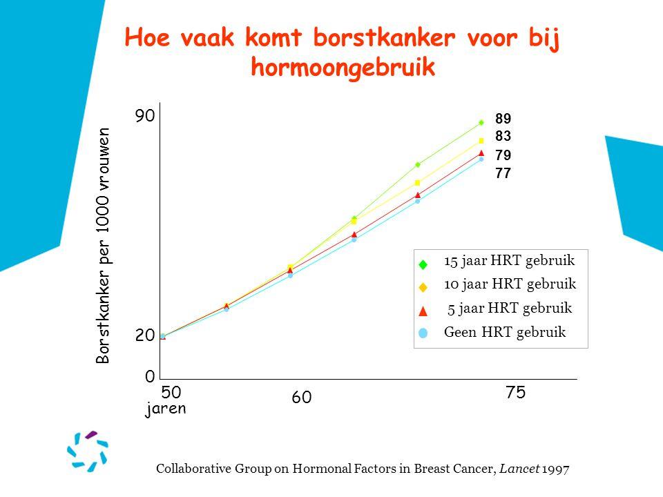 Hoe vaak komt borstkanker voor bij hormoongebruik