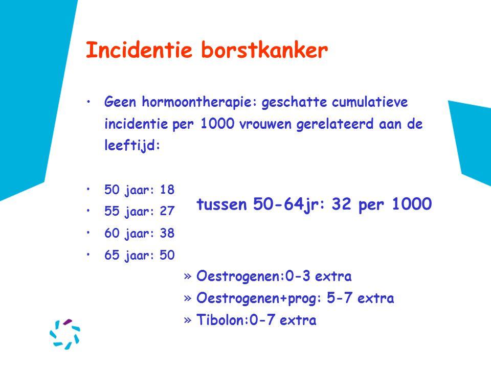 Incidentie borstkanker
