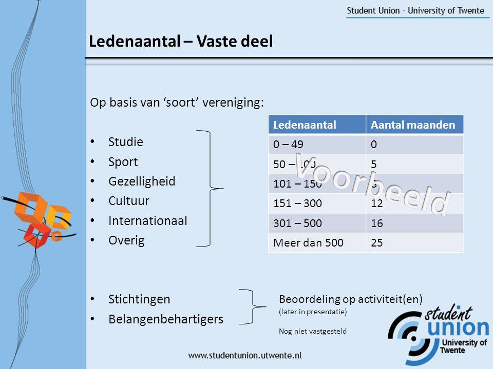 Voorbeeld Ledenaantal – Vaste deel Op basis van 'soort' vereniging: