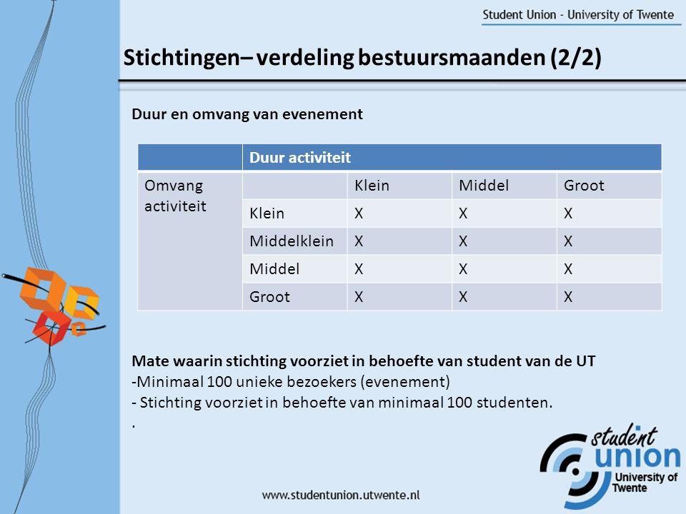 Stichtingen– verdeling bestuursmaanden (2/2)