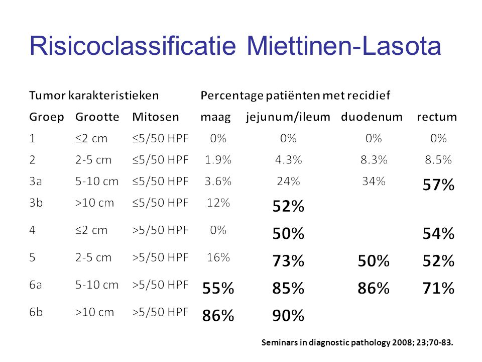 Risicoclassificatie Miettinen-Lasota
