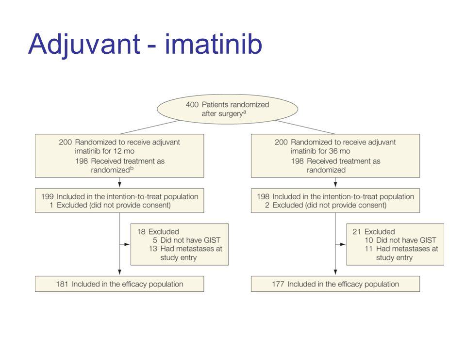Adjuvant - imatinib