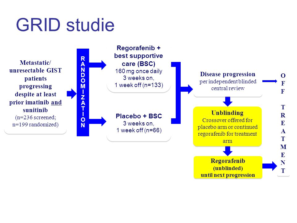 GRID studie 43 2 : 1 Regorafenib + best supportive care (BSC)