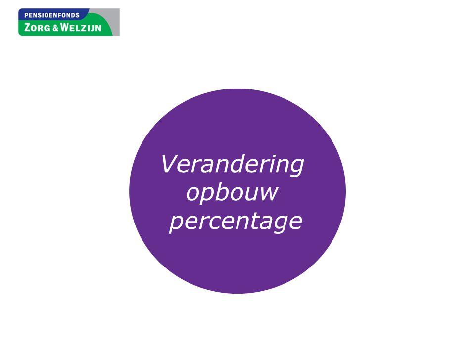 Verandering opbouw percentage