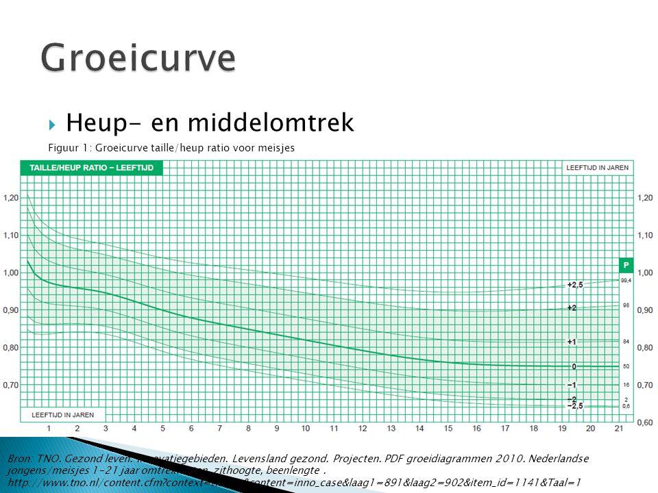 Groeicurve Heup- en middelomtrek