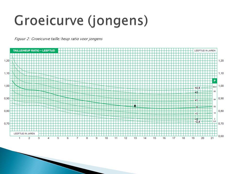 Groeicurve (jongens) Figuur 2: Groeicurve taille/heup ratio voor jongens